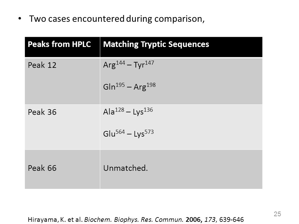 Two cases encountered during comparison,