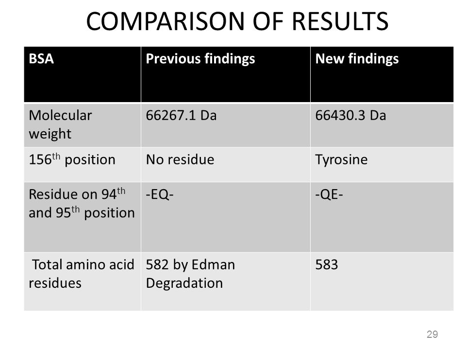 COMPARISON OF RESULTS BSA Previous findings New findings