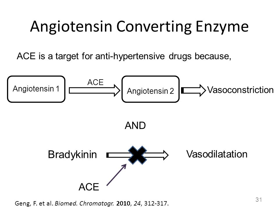 Angiotensin Converting Enzyme