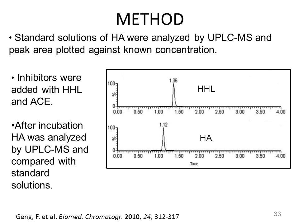 METHOD Standard solutions of HA were analyzed by UPLC-MS and peak area plotted against known concentration.