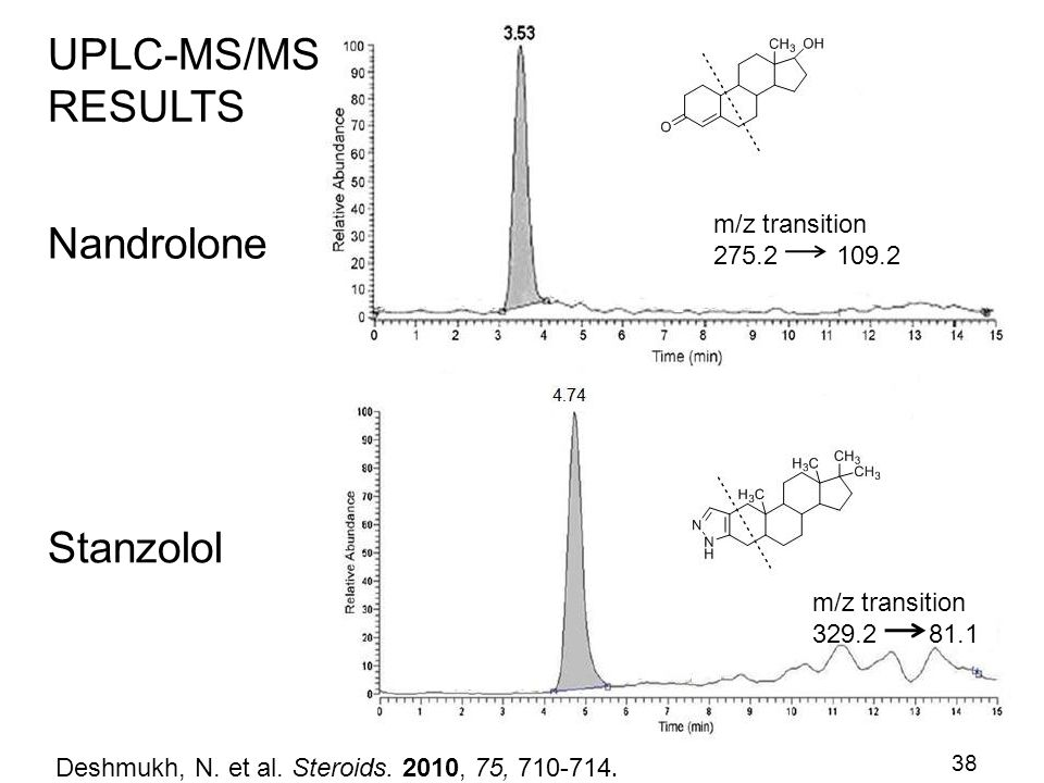 UPLC-MS/MS RESULTS Nandrolone Stanzolol m/z transition 275.2 109.2
