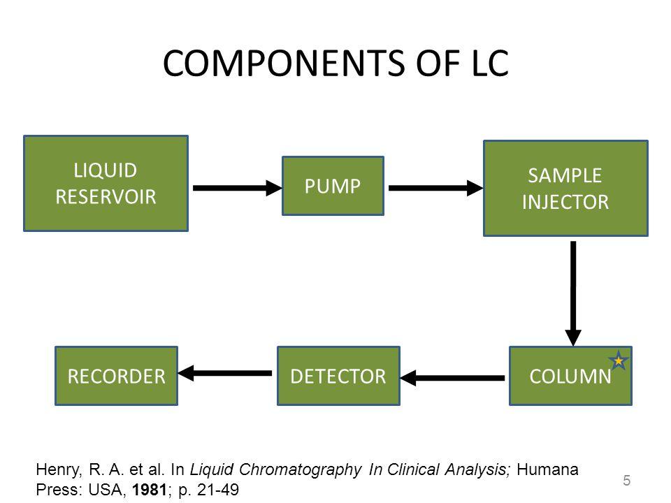COMPONENTS OF LC LIQUID RESERVOIR SAMPLE INJECTOR PUMP RECORDER