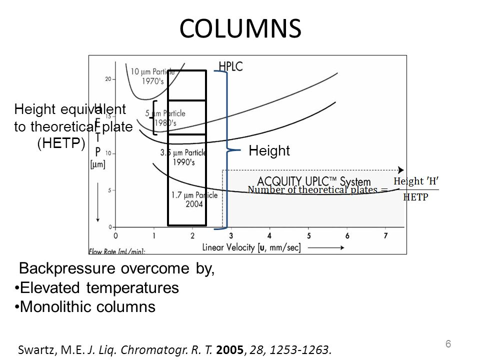 COLUMNS Backpressure overcome by, Elevated temperatures