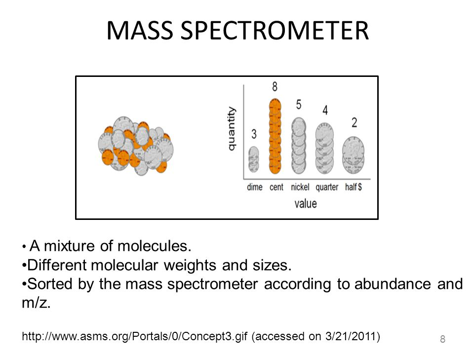 MASS SPECTROMETER Different molecular weights and sizes.