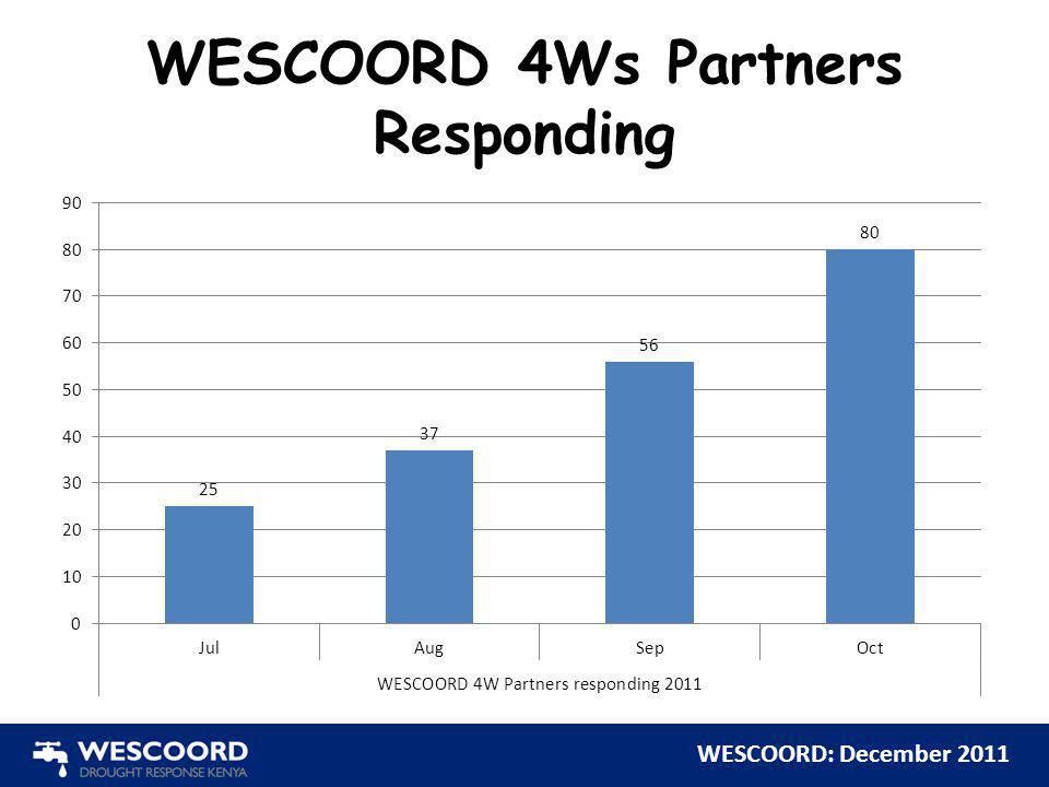WESCOORD 4Ws Partners Responding