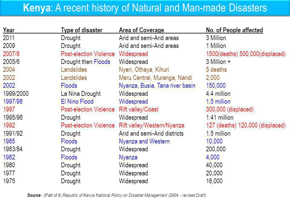 Kenya: A recent history of Natural and Man-made Disasters