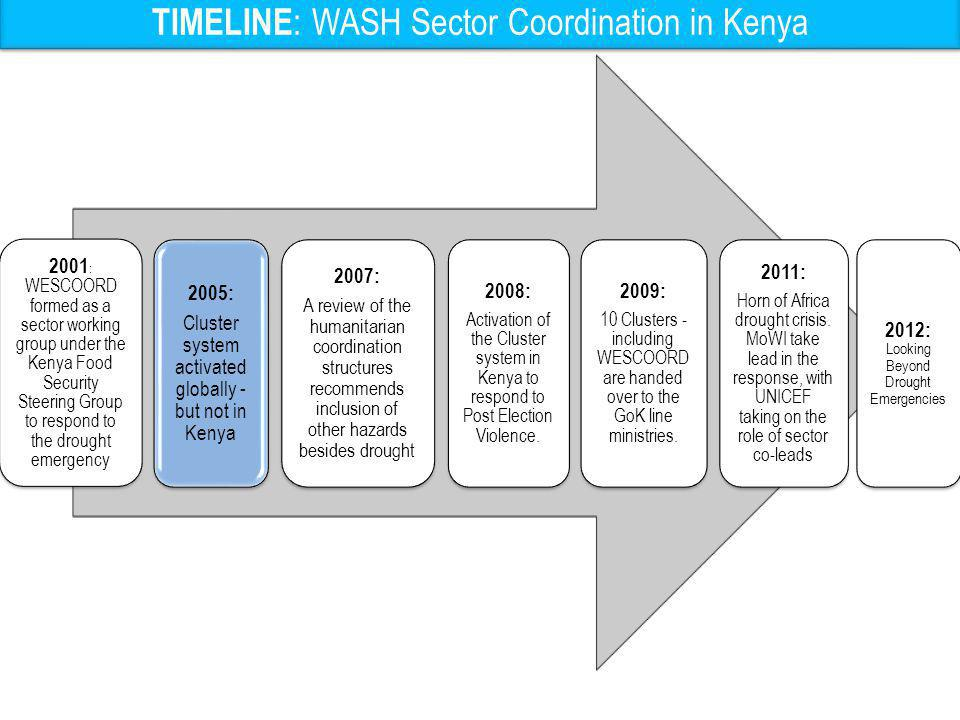 TIMELINE: WASH Sector Coordination in Kenya