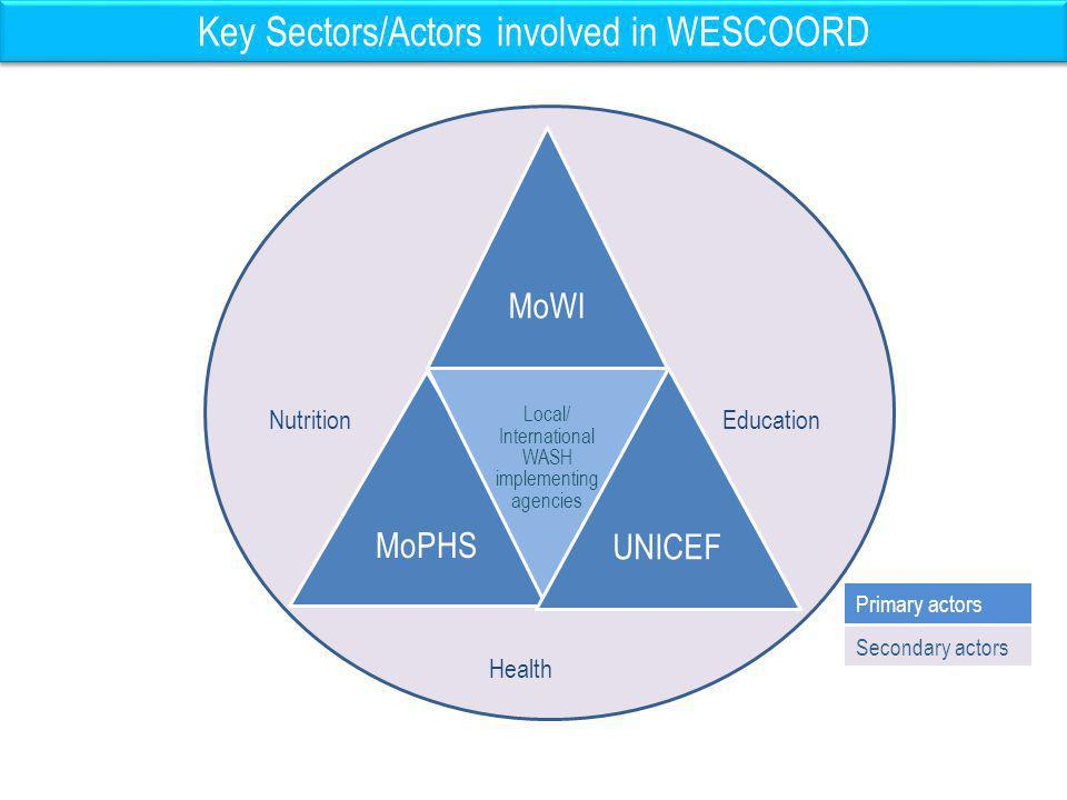 Key Sectors/Actors involved in WESCOORD