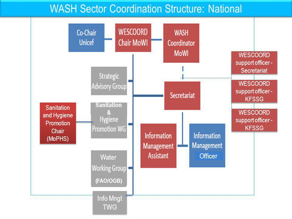 WASH Sector Coordination Structure: National