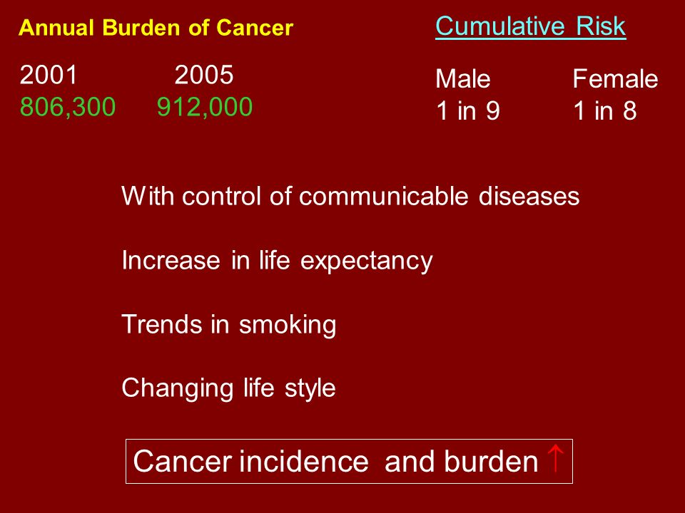Cancer incidence and burden 