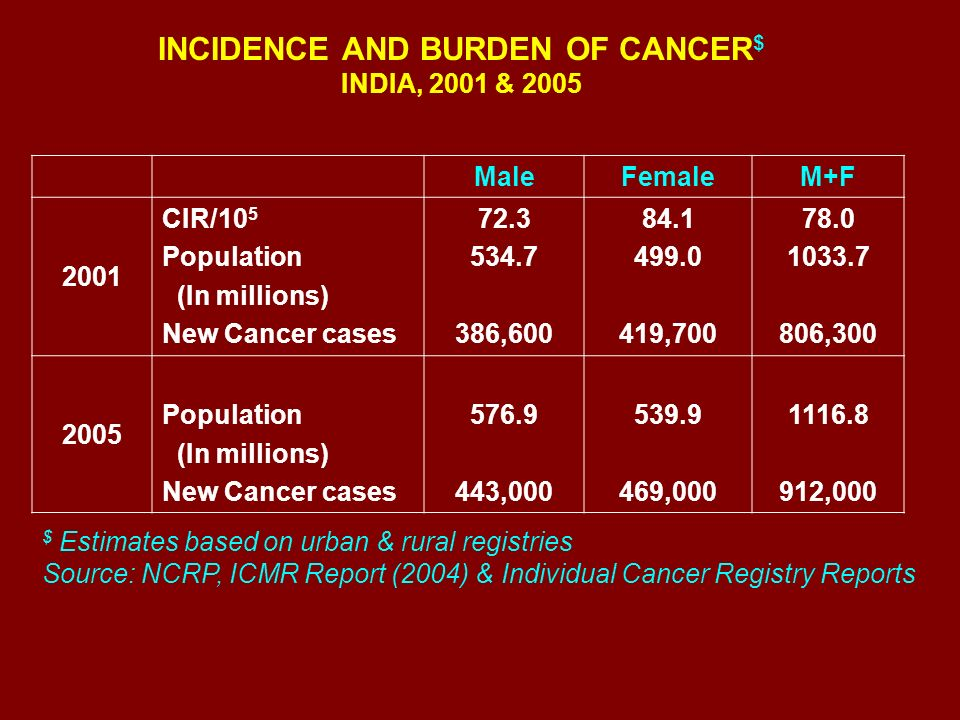 INCIDENCE AND BURDEN OF CANCER$