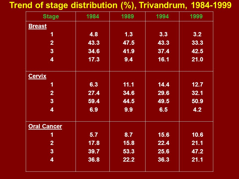 Trend of stage distribution (%), Trivandrum, 1984-1999