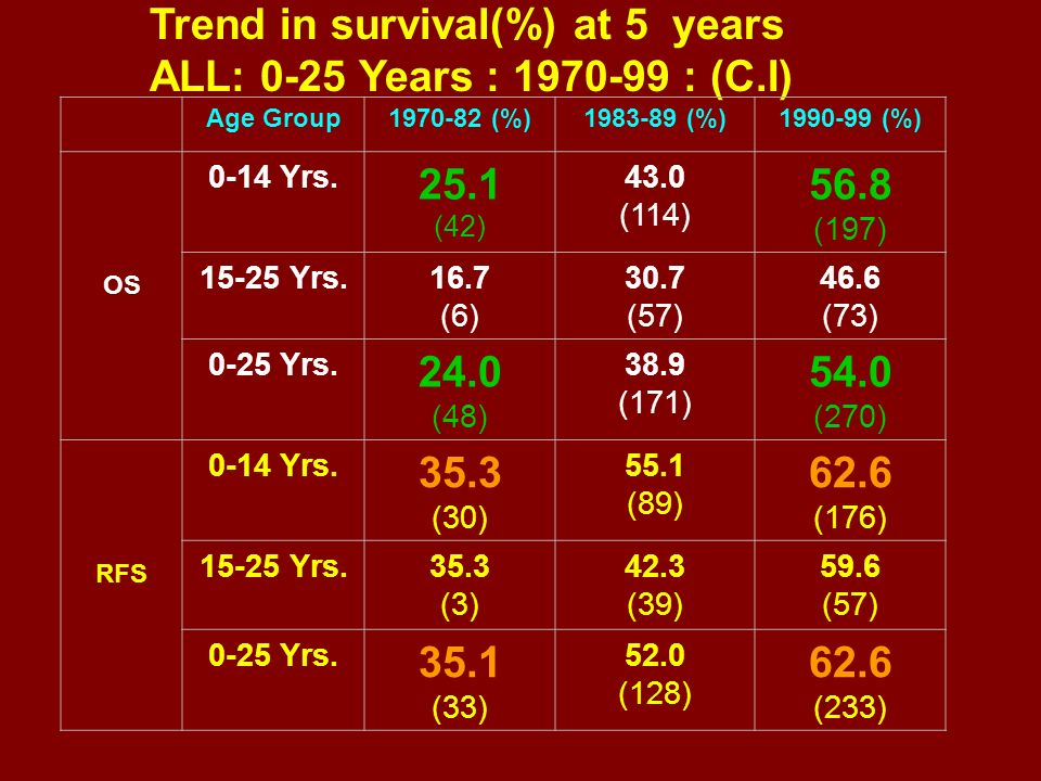 Trend in survival(%) at 5 years ALL: 0-25 Years : 1970-99 : (C.I) 25.1