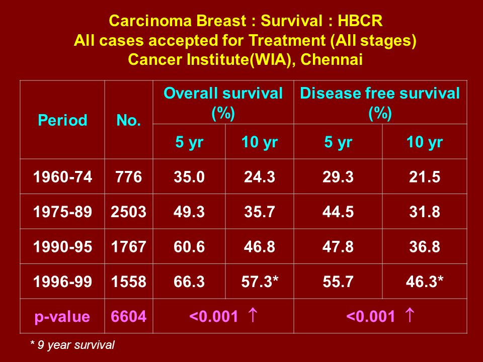 Carcinoma Breast : Survival : HBCR