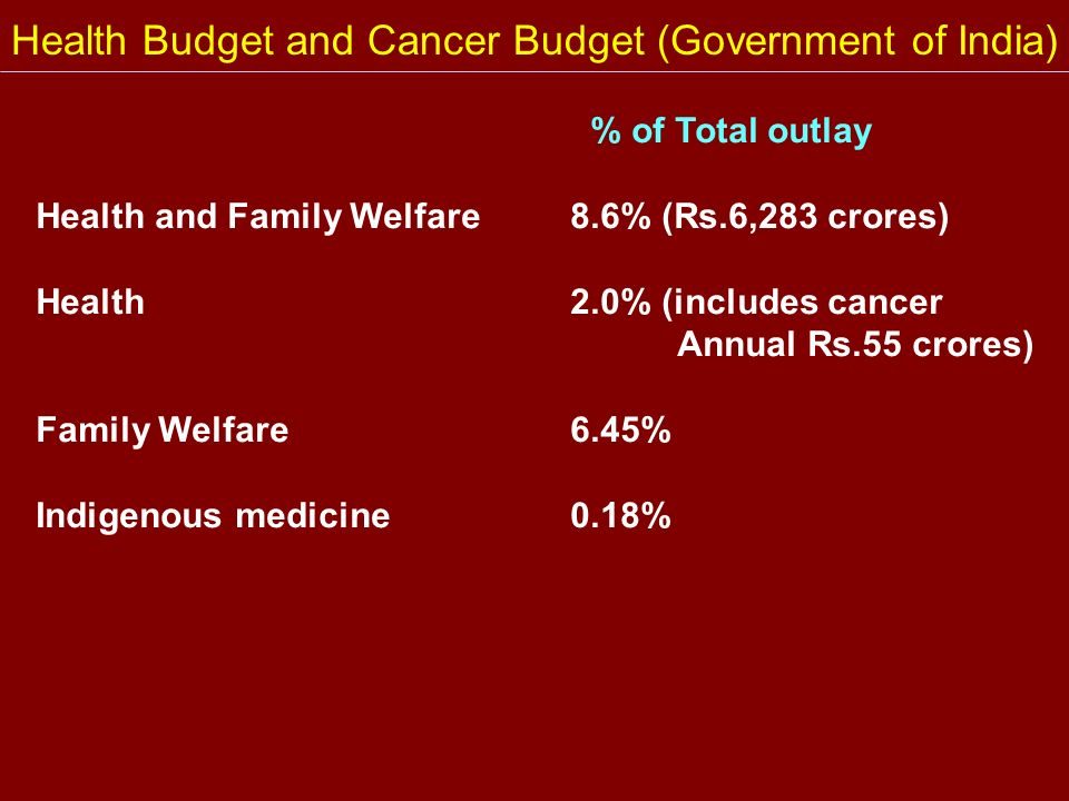 Health Budget and Cancer Budget (Government of India)
