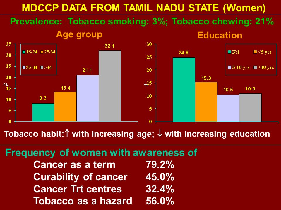 MDCCP DATA FROM TAMIL NADU STATE (Women)