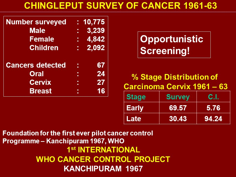 % Stage Distribution of WHO CANCER CONTROL PROJECT