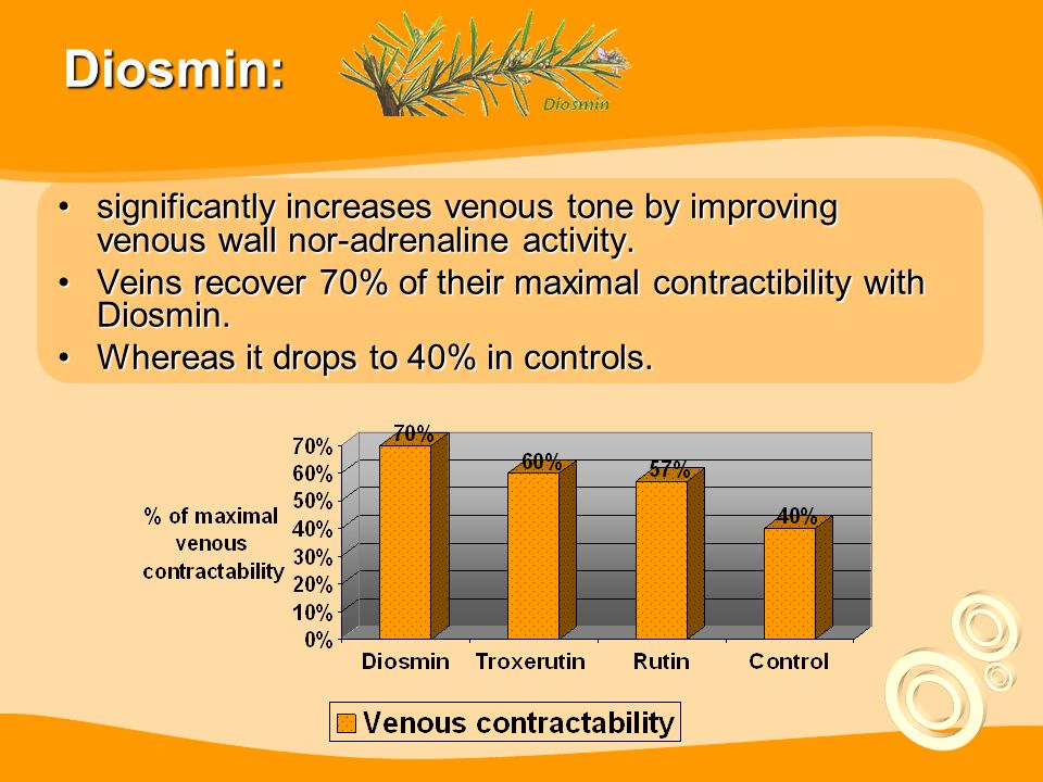 Diosmin: significantly increases venous tone by improving venous wall nor-adrenaline activity.