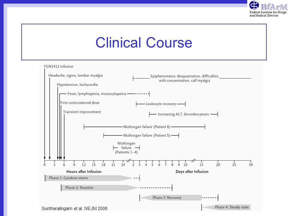 Clinical Course Suntharalingam et al. NEJM 2006