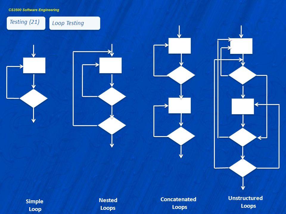 Testing (21) Loop Testing Concatenated Loops Unstructured Loops Nested Loops Simple Loop