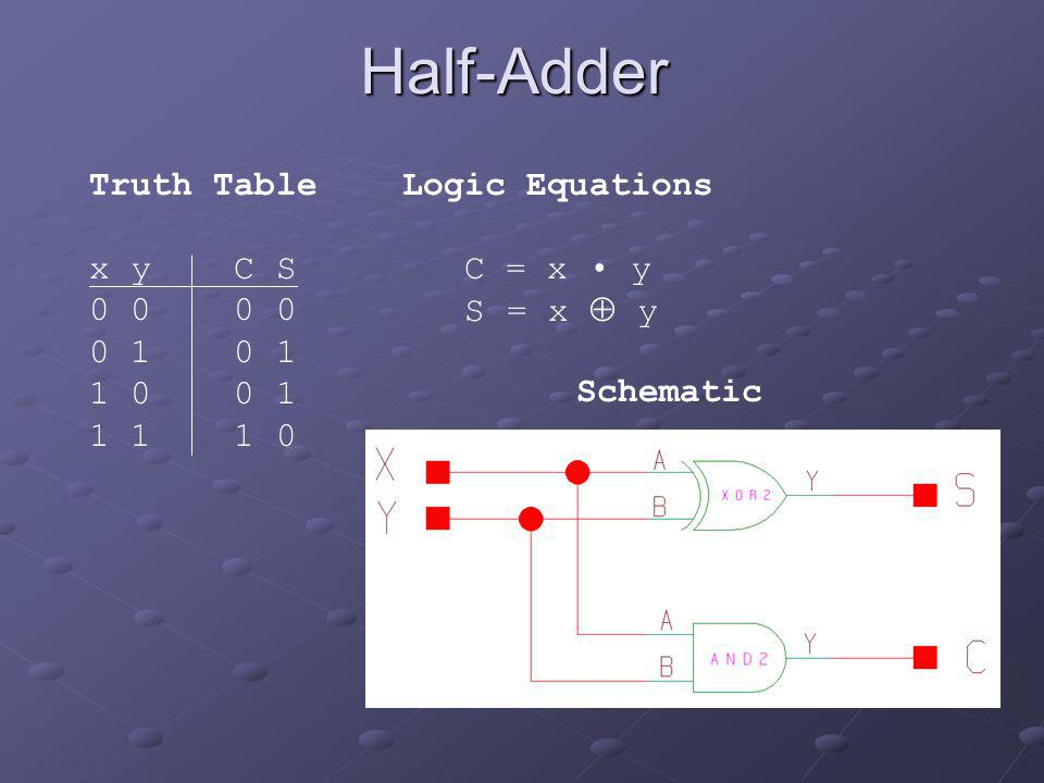Half-Adder Truth Table x y C S 0 0 0 0 0 1 0 1 1 0 0 1 1 1 1 0
