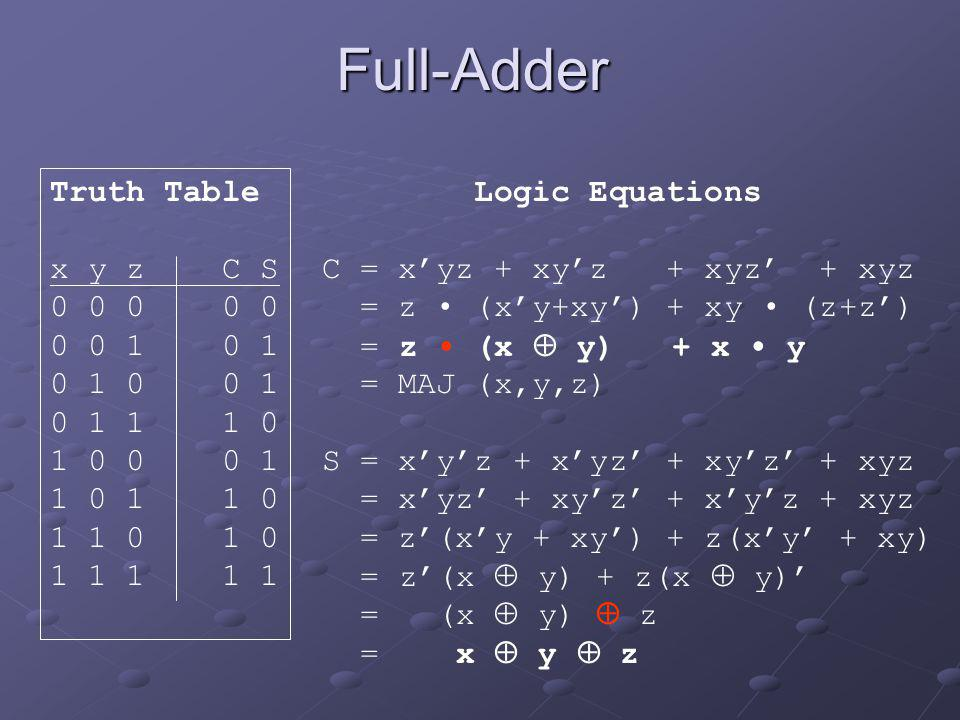 Full-Adder Truth Table x y z C S 0 0 0 0 0 0 0 1 0 1 0 1 0 0 1