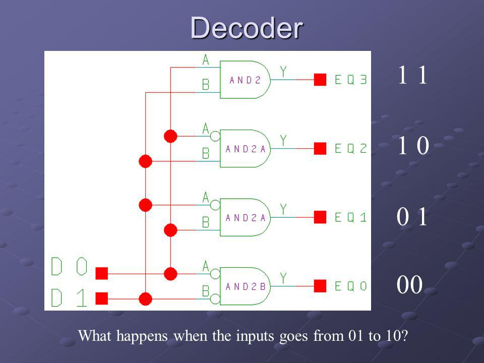 Decoder 1 1 1 0 0 1 00 What happens when the inputs goes from 01 to 10