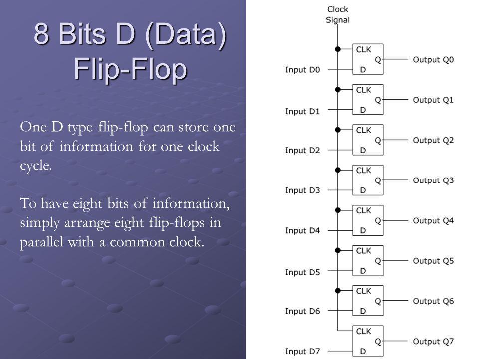 8 Bits D (Data) Flip-Flop