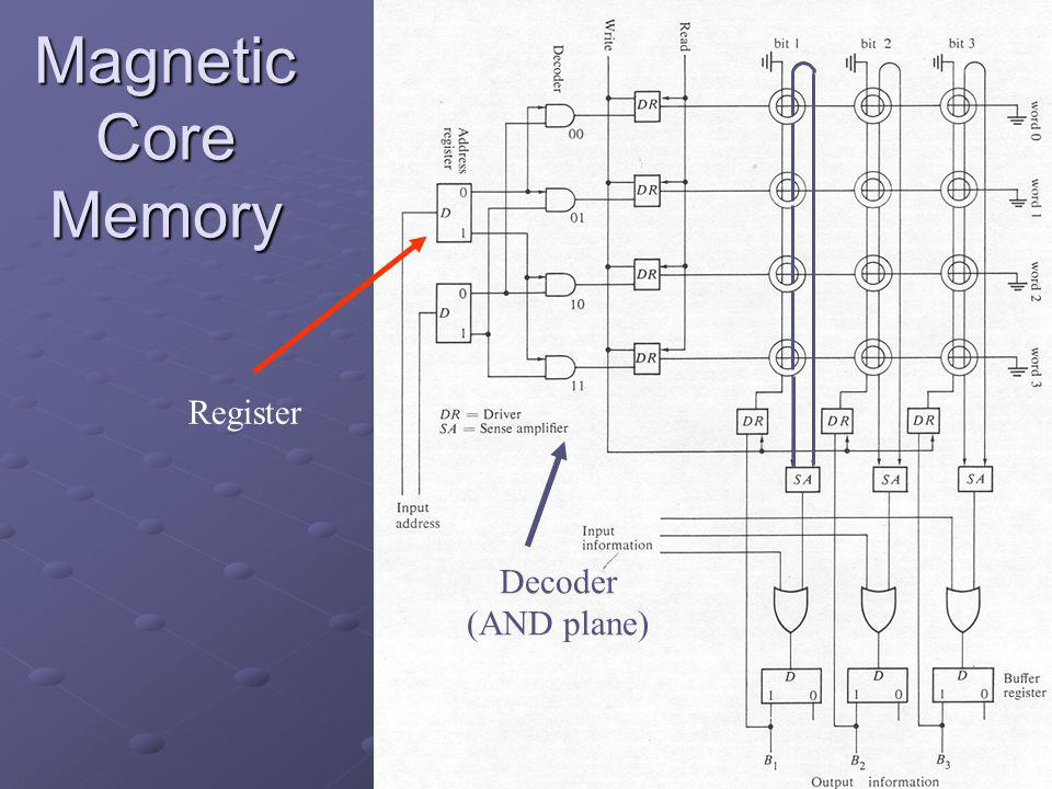 Magnetic Core Memory Register Decoder (AND plane)