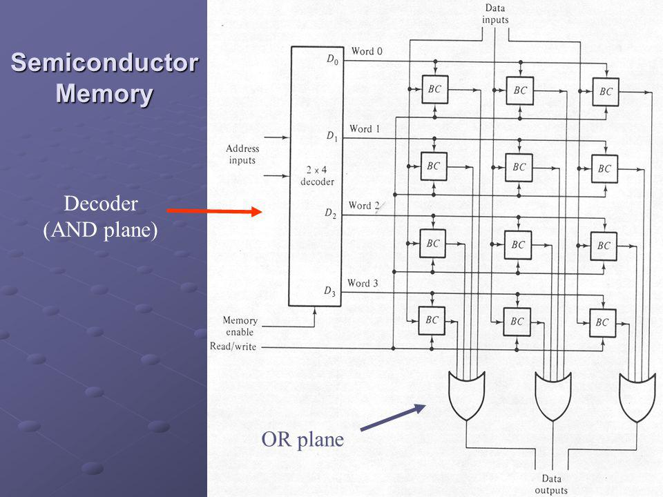 Semiconductor Memory Decoder (AND plane) OR plane