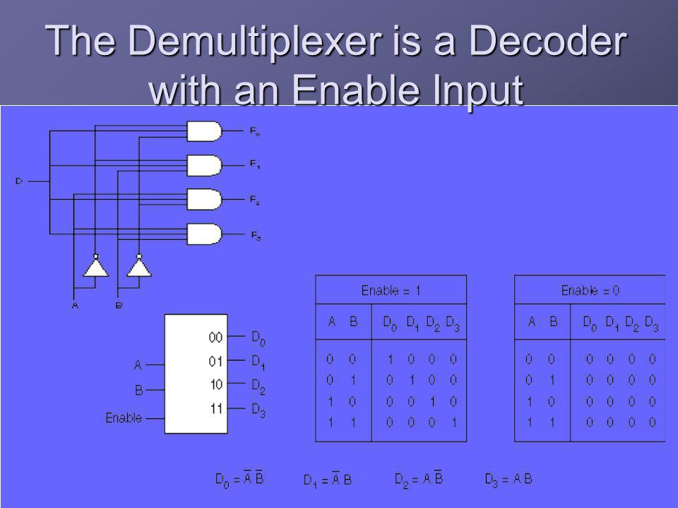 The Demultiplexer is a Decoder with an Enable Input