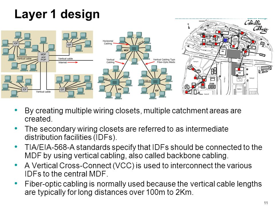 Layer 1 design By creating multiple wiring closets, multiple catchment areas are created.