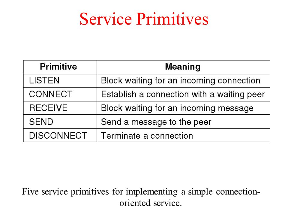 Service Primitives Five service primitives for implementing a simple connection-oriented service.