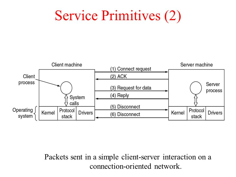 Service Primitives (2) Packets sent in a simple client-server interaction on a connection-oriented network.