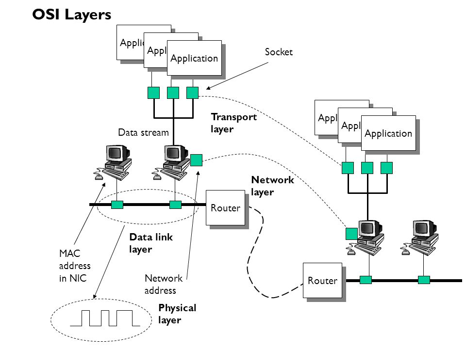 OSI Layers Socket Application Transport Data stream Network Router