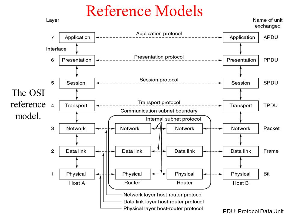 Reference Models The OSI reference model. PDU: Protocol Data Unit