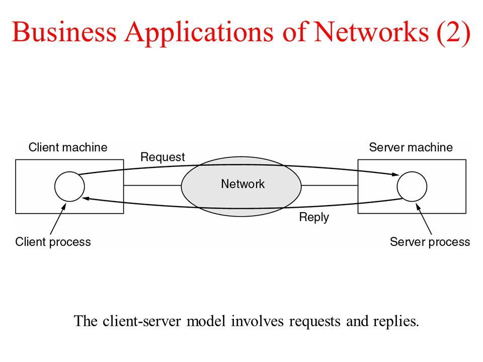 Business Applications of Networks (2)