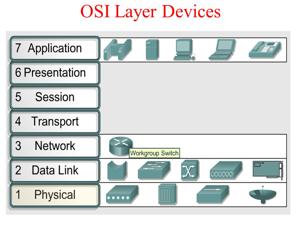 OSI Layer Devices