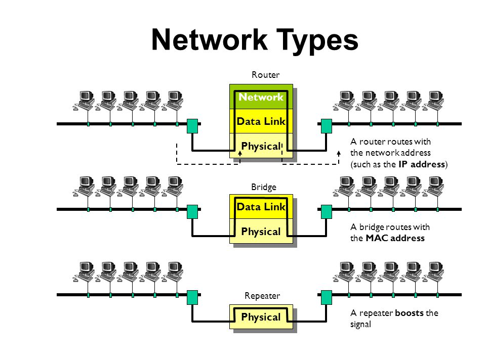 Network Types Network Data Link Physical Router A router routes with