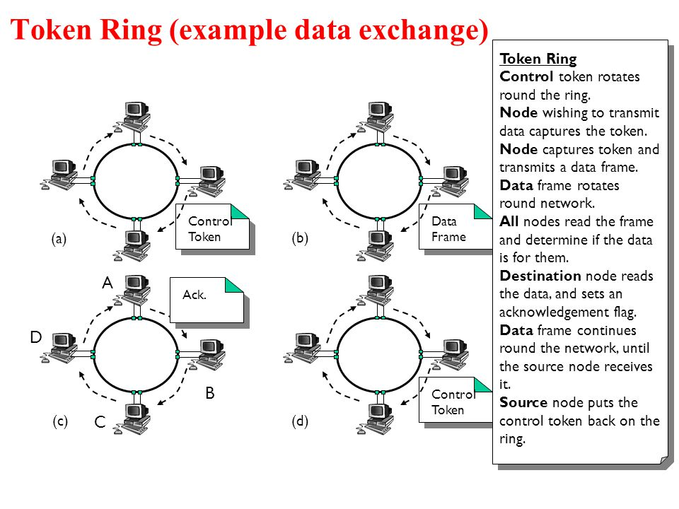 Token Ring (example data exchange)