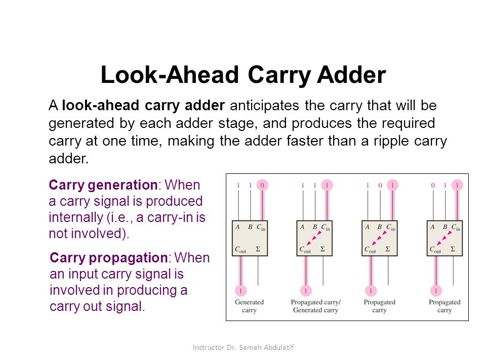 Look-Ahead Carry Adder