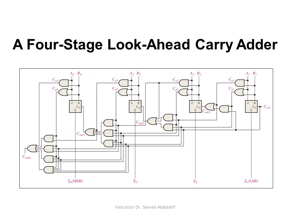 A Four-Stage Look-Ahead Carry Adder