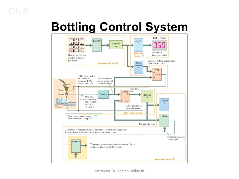 Bottling Control System