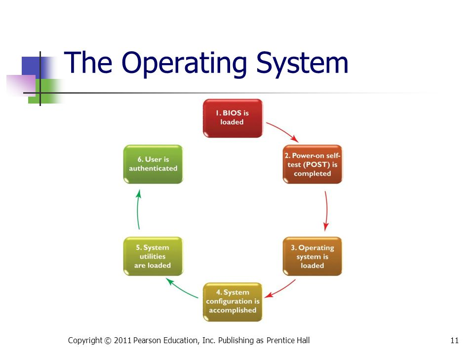 The Operating System This is Figure 4.2.