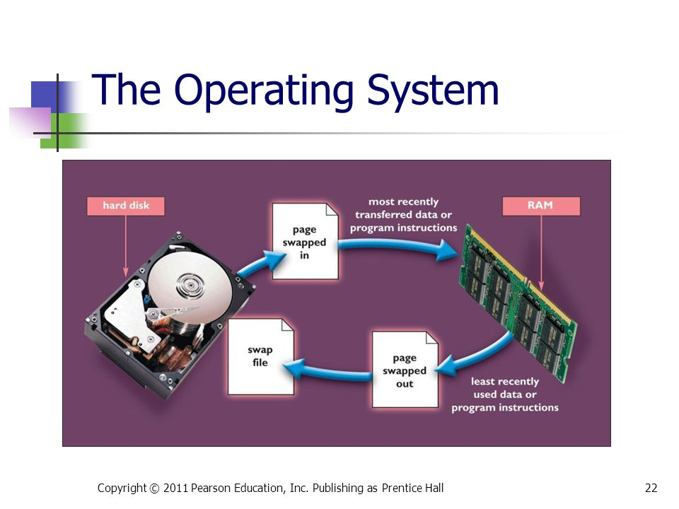 The Operating System This is Figure 4.7.