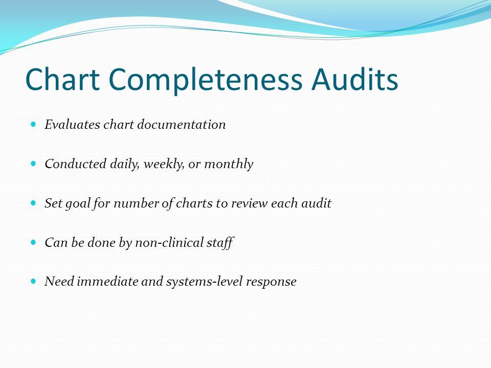Chart Completeness Audits