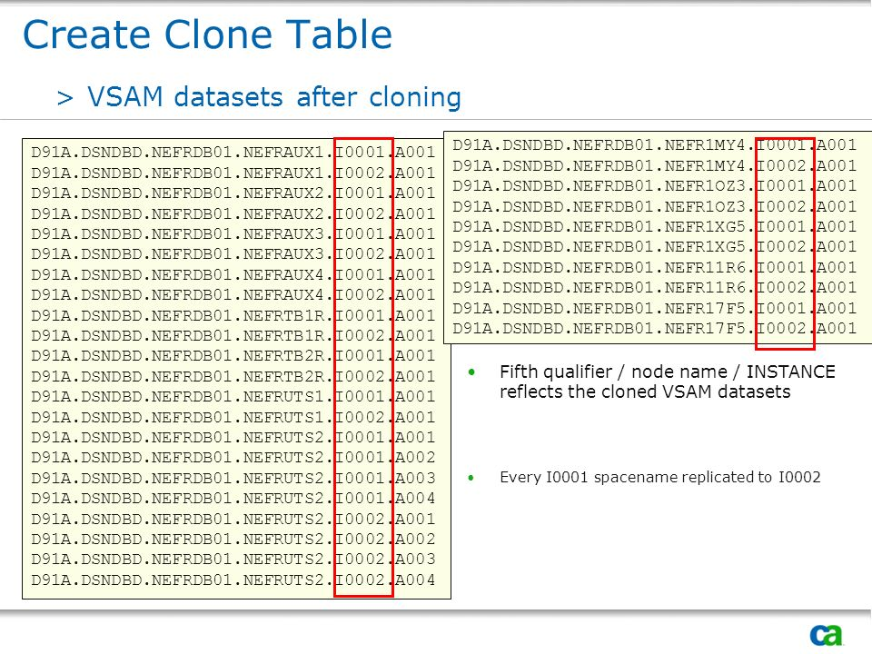 Create Clone Table VSAM datasets after cloning