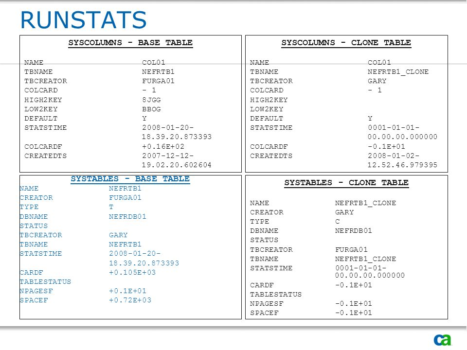 SYSTABLES - CLONE TABLE