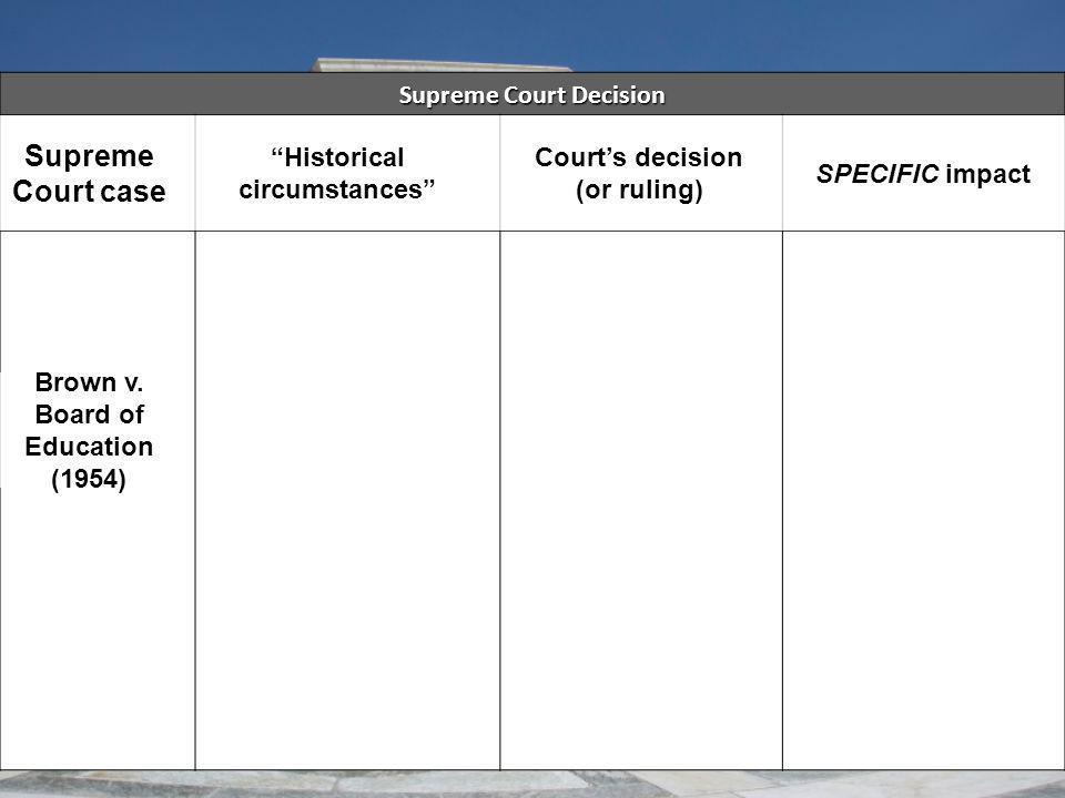 Supreme Court case Supreme Court Decision Historical circumstances