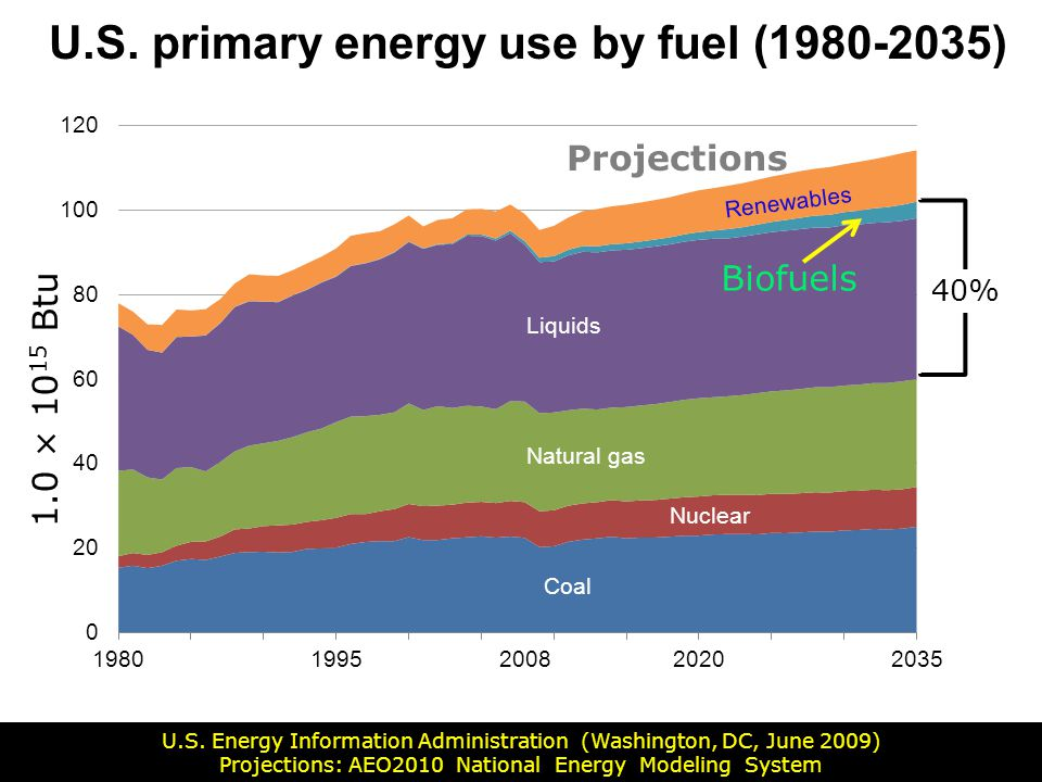 U.S. primary energy use by fuel (1980-2035)
